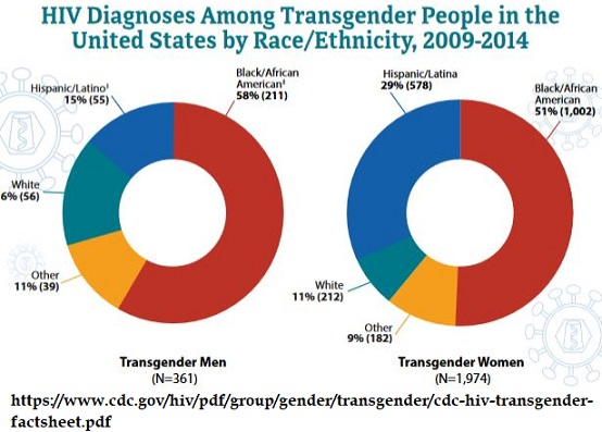 Photo of CDC: 1 out of 7 'transgender women' have HIV