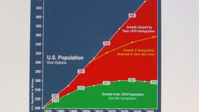 Photo of The Exploding 110 Million More of Us Factor Within 30 Years