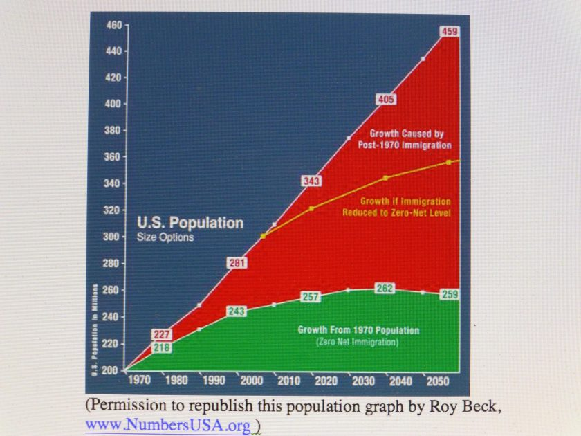 The Exploding 110 Million More of Us Factor Within 30 Years