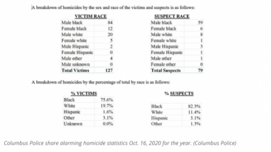 Photo of Black Lives Don't Matter: In 2020 Columbus, Ohio (28% Black City), 82% of Homicides Committed by Blacks