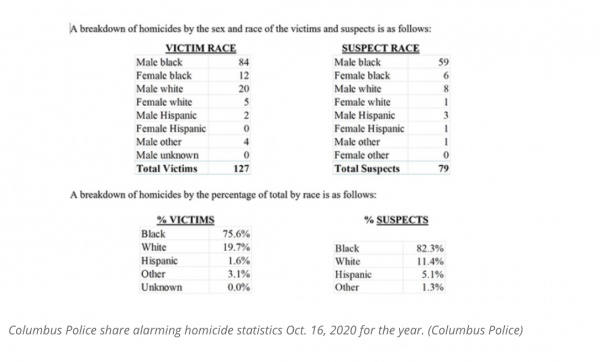 Black Lives Don't Matter: In 2020 Columbus, Ohio (28% Black City), 82% of Homicides Committed by Blacks